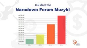 Wrocław stolicą przepłaconych inwestycji?