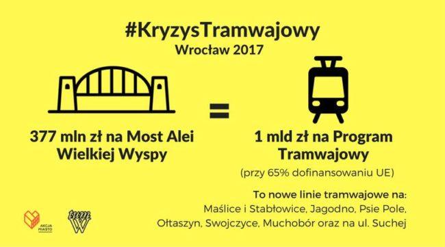 Nowe linie tramwajowe czy kredyt na Most Wschodni?