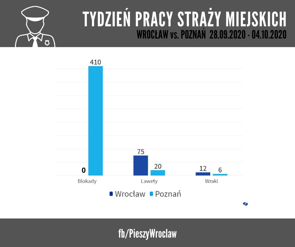 Sprawdzamy działania Wrocławskiej Straż Miejskiej